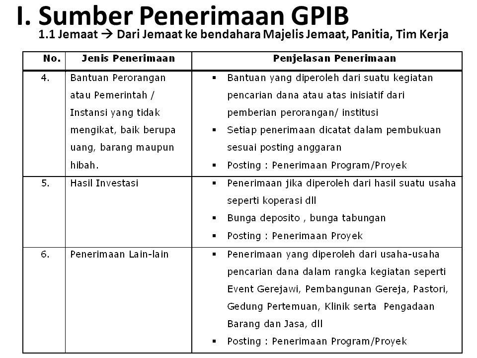 I. Sumber Penerimaan GPIB 1.1 Jemaat  Dari Jemaat ke bendahara Majelis Jemaat, Panitia, Tim Kerja
