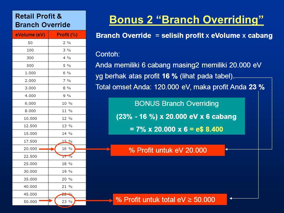 "Bonus 2 ""Branch Overriding"" Retail Profit & Branch Override eVolume (eV)Profit (%) 502 % 1003 % 3004 % 5005 % 1.0006 % 2.0007 % 3.0008 % 4.0009 % 6.00"