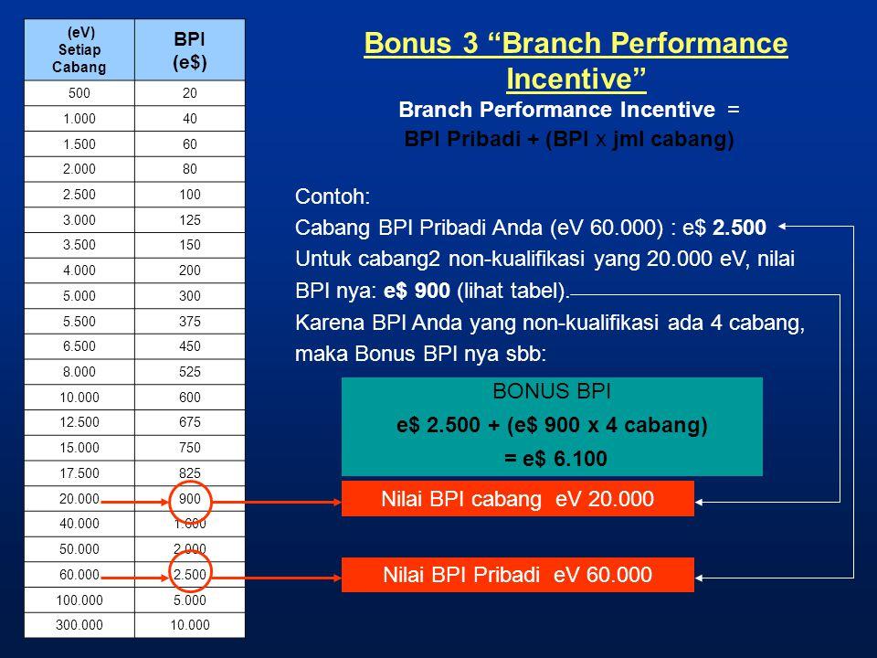 "Bonus 3 ""Branch Performance Incentive"" Branch Performance Incentive = BPI Pribadi + (BPI x jml cabang) Contoh: Cabang BPI Pribadi Anda (eV 60.000) : e"