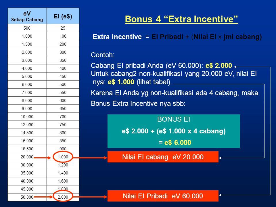 "Bonus 4 ""Extra Incentive"" Extra Incentive = EI Pribadi + (Nilai EI x jml cabang) Contoh: Cabang EI pribadi Anda (eV 60.000): e$ 2.000 Untuk cabang2 no"