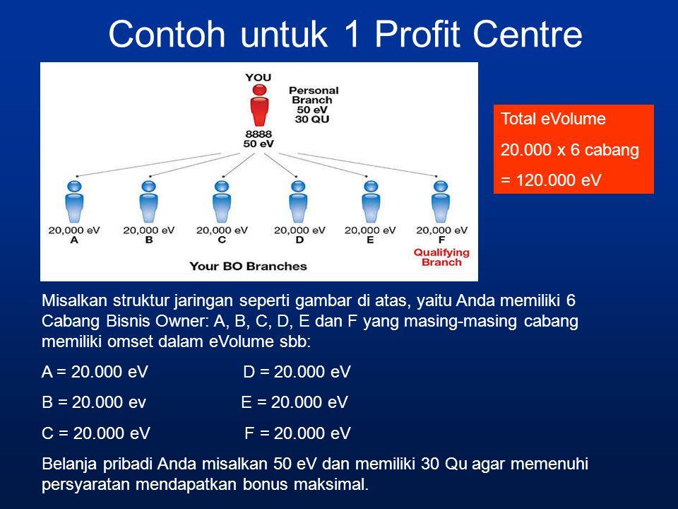 Contoh untuk 1 Profit Centre Misalkan struktur jaringan seperti gambar di atas, yaitu Anda memiliki 6 Cabang Bisnis Owner: A, B, C, D, E dan F yang ma