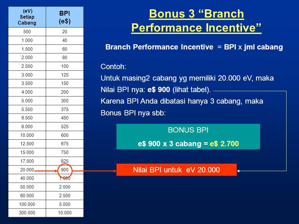 "Bonus 3 ""Branch Performance Incentive"" Branch Performance Incentive = BPI x jml cabang Contoh: Untuk masing2 cabang yg memiliki 20.000 eV, maka Nilai"