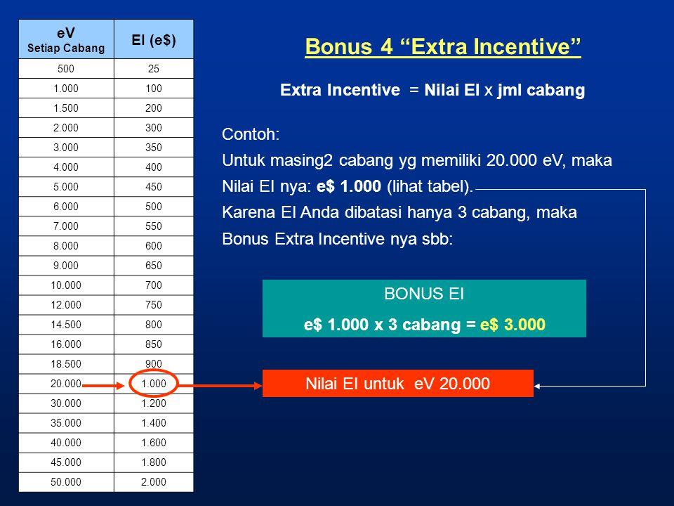 "Bonus 4 ""Extra Incentive"" Extra Incentive = Nilai EI x jml cabang Contoh: Untuk masing2 cabang yg memiliki 20.000 eV, maka Nilai EI nya: e$ 1.000 (lih"