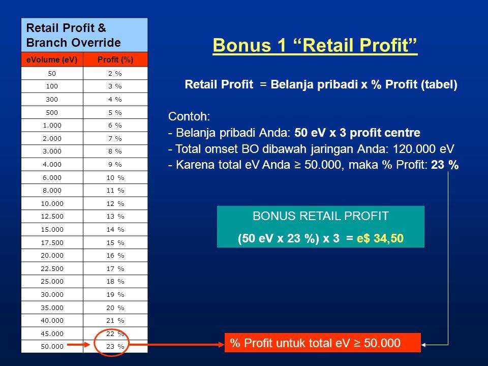 "Bonus 1 ""Retail Profit"" Retail Profit & Branch Override eVolume (eV)Profit (%) 502 % 1003 % 3004 % 5005 % 1.0006 % 2.0007 % 3.0008 % 4.0009 % 6.00010"