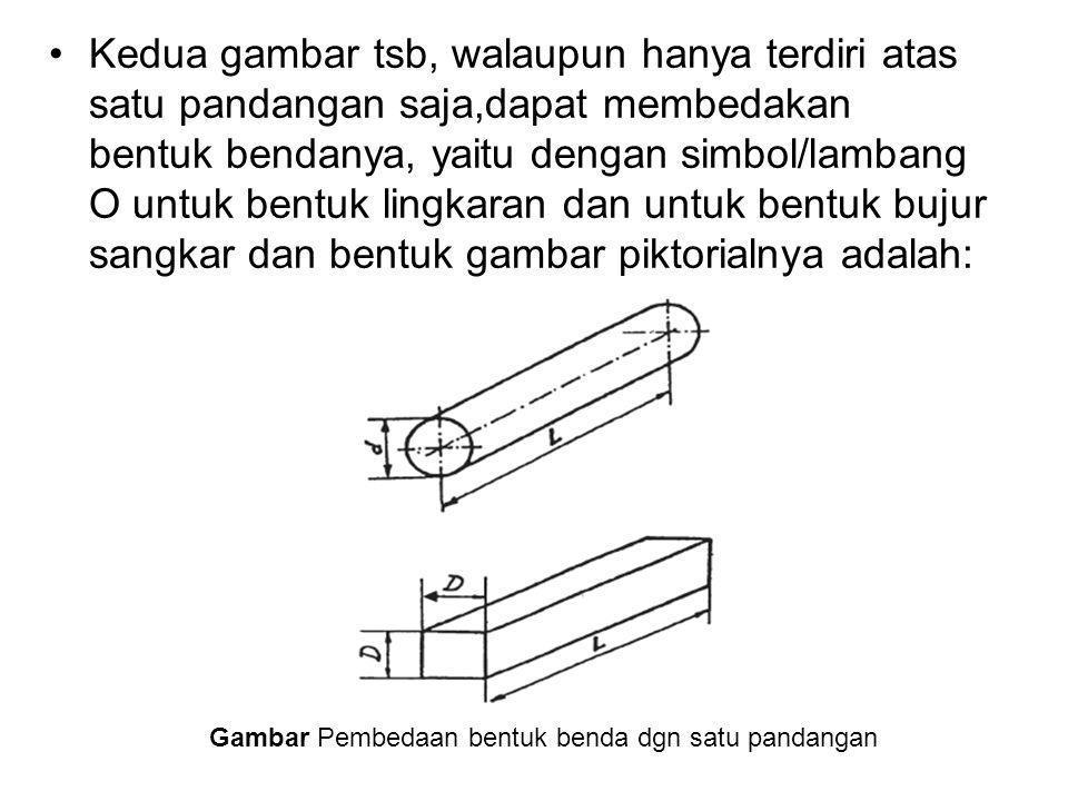 Gambar Pembedaan bentuk benda dgn satu pandangan Kedua gambar tsb, walaupun hanya terdiri atas satu pandangan saja,dapat membedakan bentuk bendanya, y