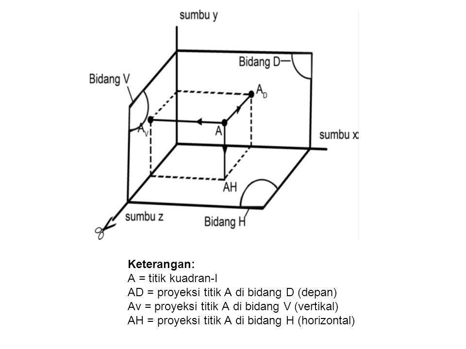 Keterangan: A = titik kuadran-I AD = proyeksi titik A di bidang D (depan) Av = proyeksi titik A di bidang V (vertikal) AH = proyeksi titik A di bidang