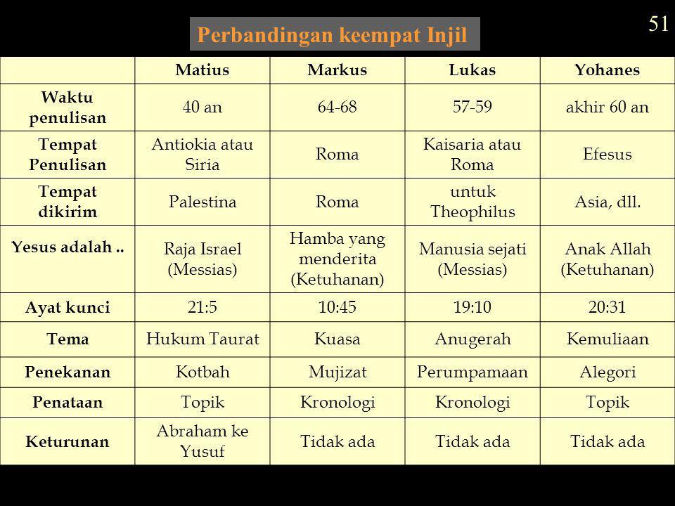 Perbandingan keempat Injil MatiusMarkusLukasYohanes Waktu penulisan 40 an64-6857-59akhir 60 an Tempat Penulisan Antiokia atau Siria Roma Kaisaria atau