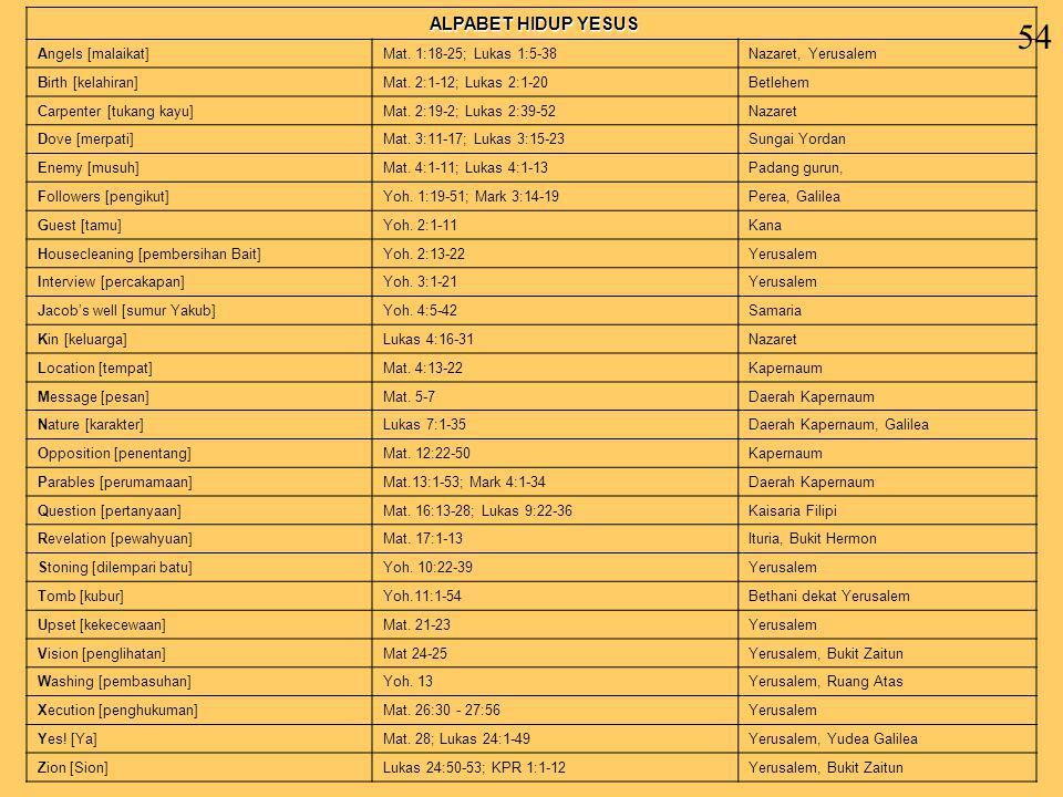 54 ALPABET HIDUP YESUS Angels [malaikat]Mat. 1:18-25; Lukas 1:5-38Nazaret, Yerusalem Birth [kelahiran]Mat. 2:1-12; Lukas 2:1-20Betlehem Carpenter [tuk