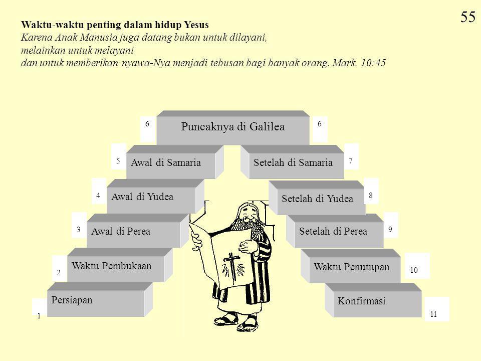 11 55 Konfirmasi Setelah di Perea Setelah di Yudea Setelah di Samaria Persiapan Waktu Pembukaan Awal di Perea Awal di Yudea Awal di Samaria 1 2 3 4 5
