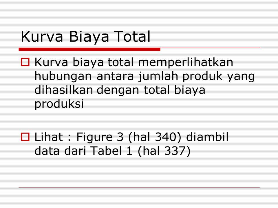 Kurva Biaya Total  Kurva biaya total memperlihatkan hubungan antara jumlah produk yang dihasilkan dengan total biaya produksi  Lihat : Figure 3 (hal 340) diambil data dari Tabel 1 (hal 337)