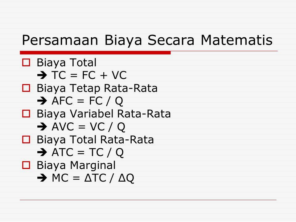 Persamaan Biaya Secara Matematis  Biaya Total  TC = FC + VC  Biaya Tetap Rata-Rata  AFC = FC / Q  Biaya Variabel Rata-Rata  AVC = VC / Q  Biaya Total Rata-Rata  ATC = TC / Q  Biaya Marginal  MC = ΔTC / ΔQ