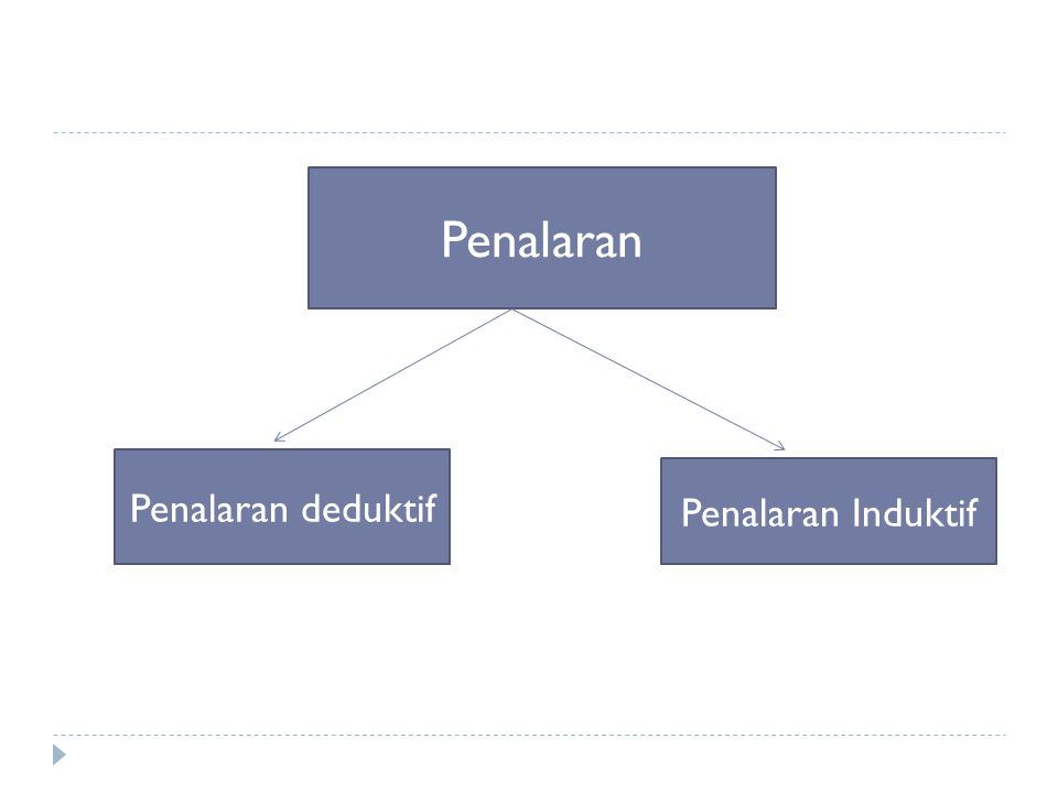 Penalaran Penalaran deduktif Penalaran Induktif