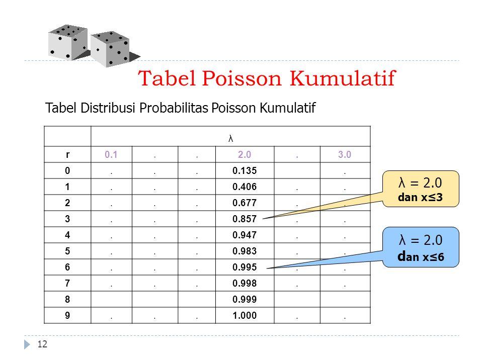 Tabel Poisson Kumulatif λ r0.1..2.0.3.0 0...0.135. 1...0.406.. 2...0.677.. 3...0.857.. 4...0.947.. 5...0.983.. 6...0.995.. 7...0.998.. 80.999 9...1.00