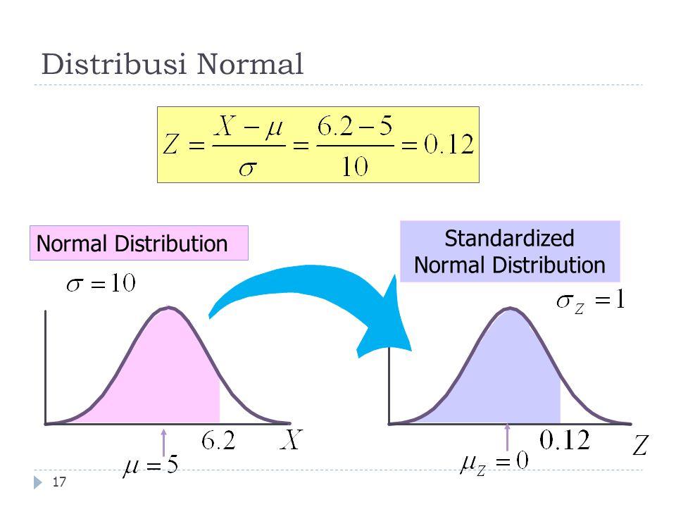 Distribusi Normal 17 Normal Distribution Standardized Normal Distribution