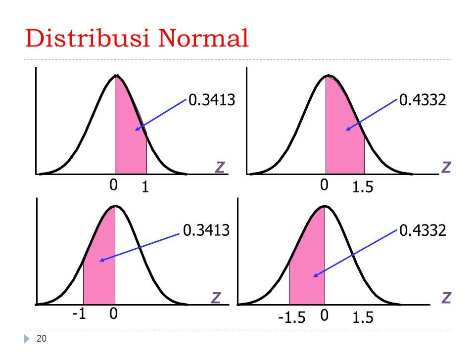 20 Distribusi Normal Z 0 1 0.3413 Z 0 1.5 0.4332 0.3413 ZZ 0 1.5 0.4332 -1.5 0