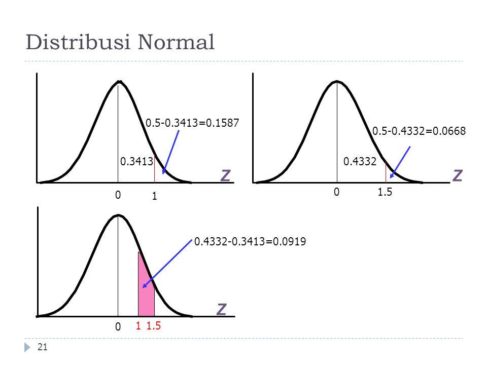 Distribusi Normal 21 Z 0 1 0.5-0.3413=0.1587 Z 01.5 0.5-0.4332=0.0668 0.4332-0.3413=0.0919 1 Z 0 0.34130.4332 1.5