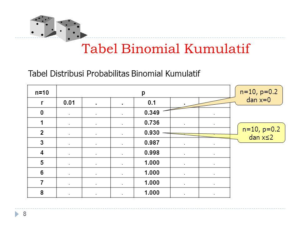 Tabel Binomial Kumulatif n=10p r0.01..0.1.. 0...0.349. 1...0.736.. 2...0.930.. 3...0.987.. 4...0.998.. 5...1.000.. 6..... 7..... 8..... 8 Tabel Distri