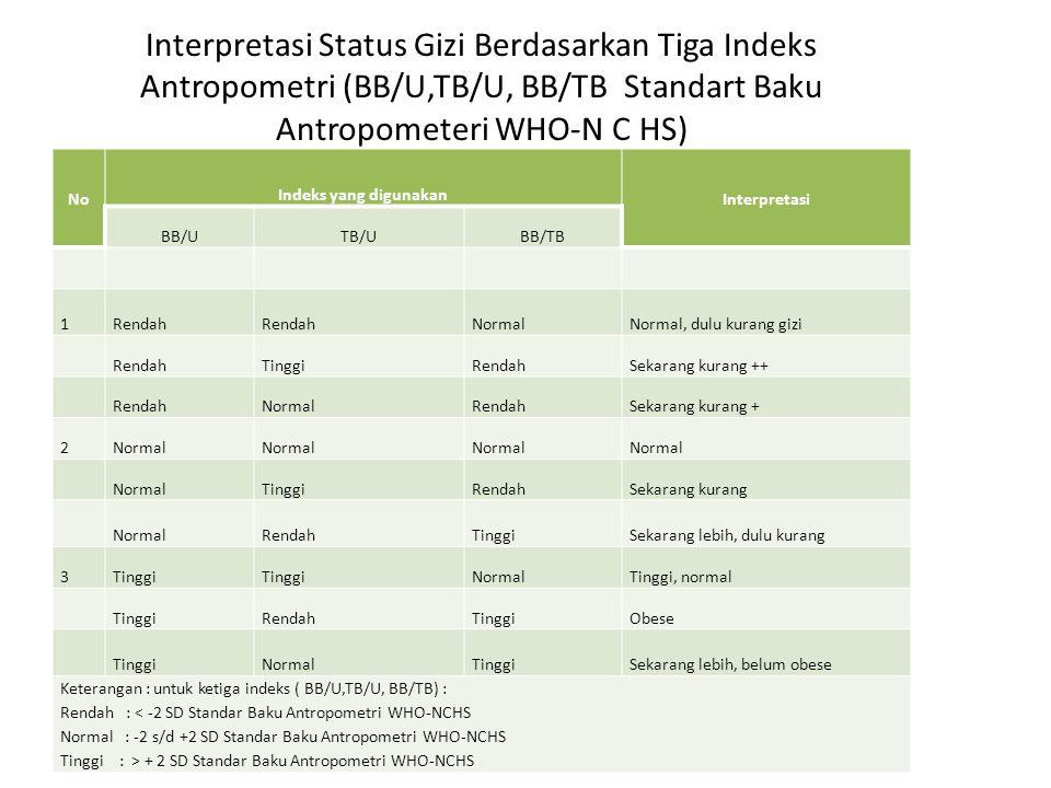 Penilaian Status Gizi berdasarkan Indeks BB/U,TB/U, BB/TB Standart Baku Antropometeri WHO-N C HS No Indeks yang dipakai Batas PengelompokanSebutan Sta