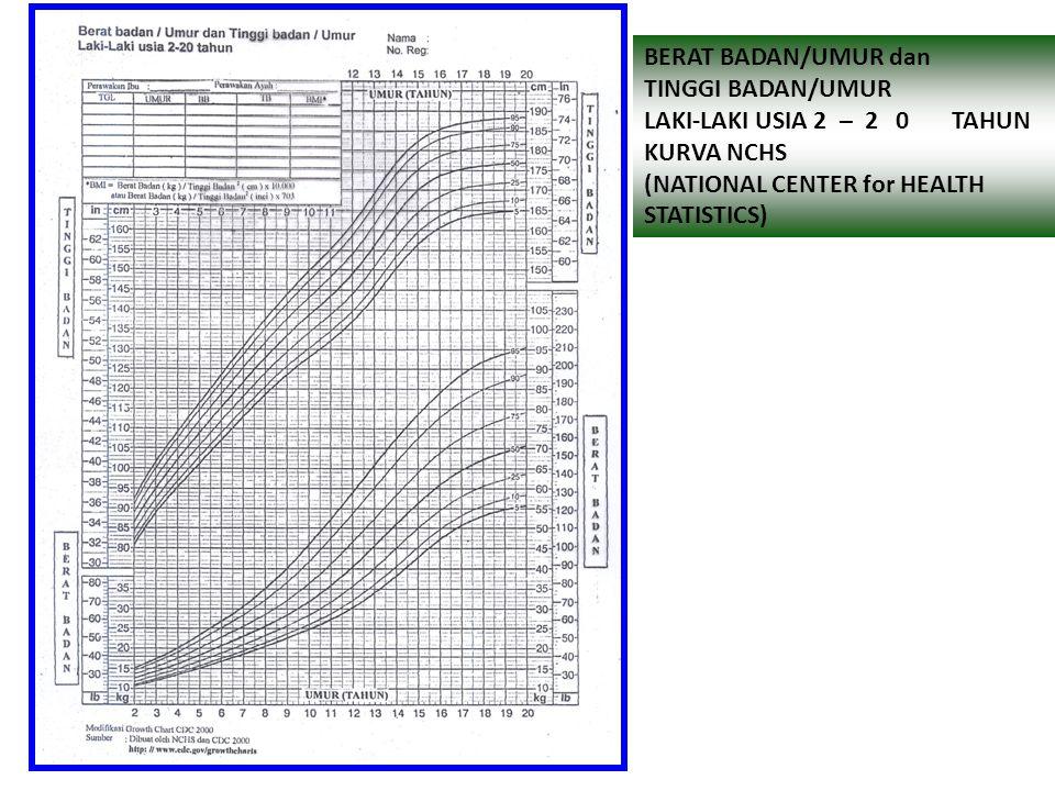 Pengukuran TB berdasarkan usia Cara pengukuran 1.Tentukan usia anak 2.Ukur TB anak dengan Timbangan 3.Masukkan hasil pengukuran BB / U kedalam grafik