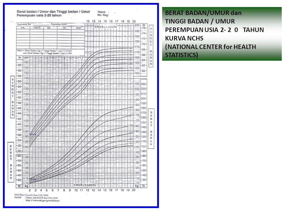 BERAT BADAN/UMUR dan TINGGI BADAN/UMUR LAKI-LAKI USIA 2 – 2 0 TAHUN KURVA NCHS (NATIONAL CENTER for HEALTH STATISTICS)