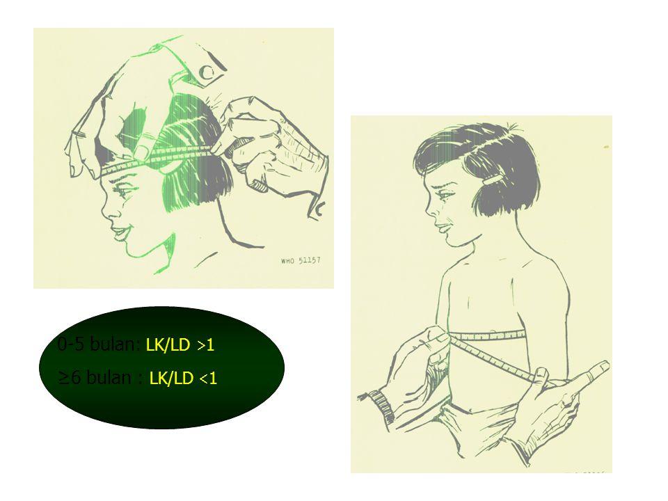 26 Biasa digunakan pada anak umur 2-3 tahun, karena pertumbuhan lingkar dada pesat sampai anak berumur 3 tahun Rasio lingkar dada dan kepala dapat dig
