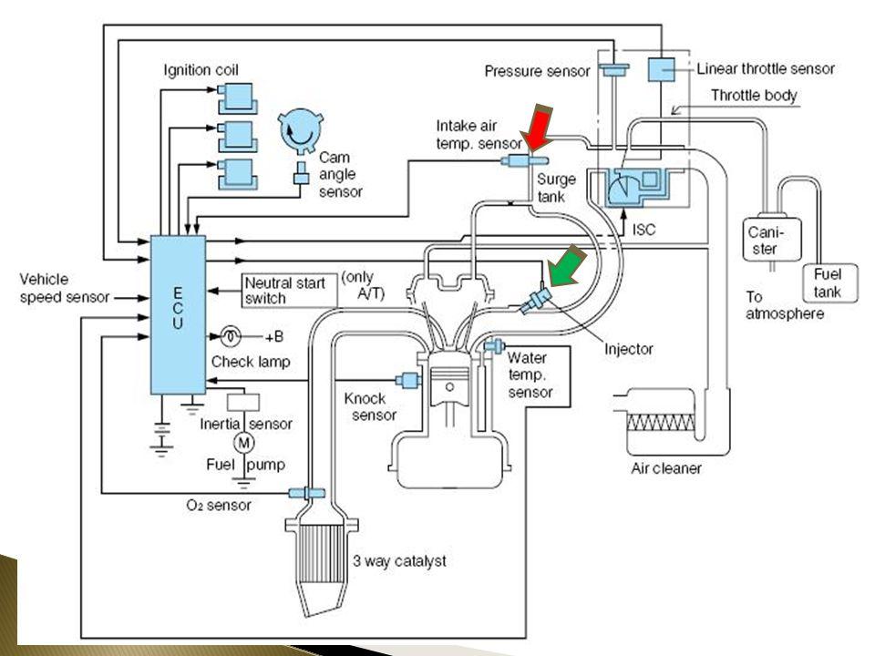  Engine Coolant Temperature Sensor mendeteksi suhu air pendingin dengan menggunakan thermistor. ECT ini berfungsi memberikan masukan ke ECU suhu dari