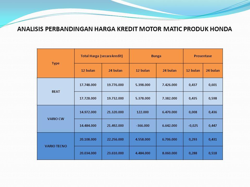 Kesimpulan Pada daftar harga kredit motor Honda, khususnya Honda Matic series, dapat kita lihat prosentase bunga yang diberlakukan sesuai dengan masa kredit dan besar bunga yang dapat kita lihat dari jumlah uang muka ditambah dengan total angsuran (sesuai dengan masa kredit) dikurangi dengan harga secara tunai.