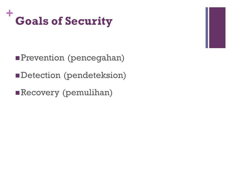 + Goals of Security Prevention (pencegahan) Detection (pendeteksion) Recovery (pemulihan)