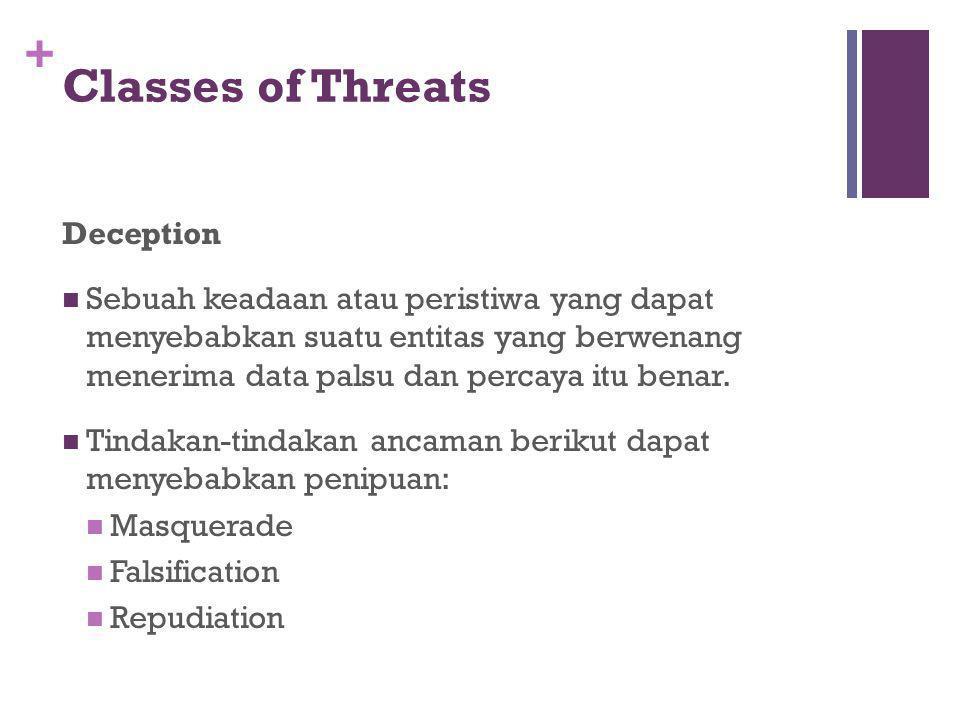 + Classes of Threats Deception Sebuah keadaan atau peristiwa yang dapat menyebabkan suatu entitas yang berwenang menerima data palsu dan percaya itu b
