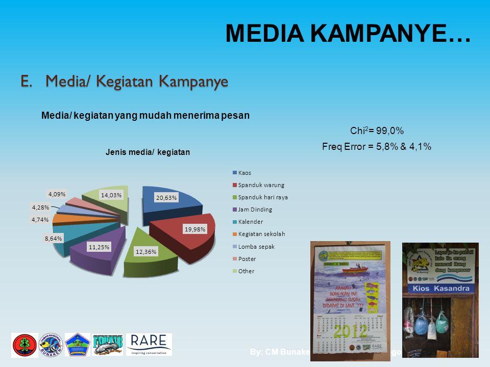 By: CM Bunaken Site; Pride Rare Bogor 4 E.