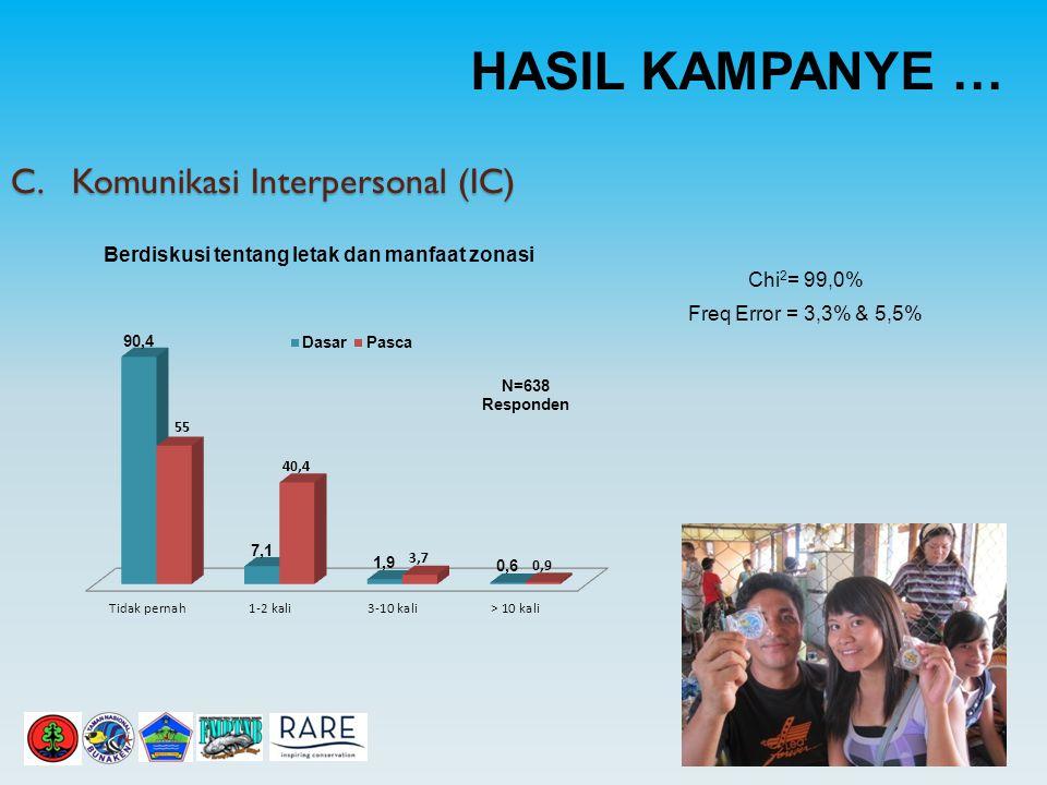 C. Komunikasi Interpersonal (IC) HASIL KAMPANYE … Chi 2 = 99,0% Freq Error = 3,3% & 5,5% Berdiskusi tentang letak dan manfaat zonasi