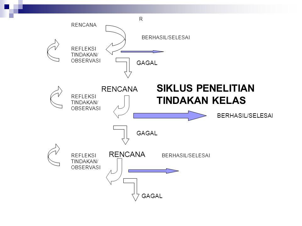 R RENCANA REFLEKSI TINDAKAN/ OBSERVASI REFLEKSI TINDAKAN/ OBSERVASI REFLEKSI TINDAKAN/ OBSERVASI SIKLUS PENELITIAN TINDAKAN KELAS RENCANA BERHASIL/SELESAI GAGAL BERHASIL/SELESAI GAGAL BERHASIL/SELESAI GAGAL