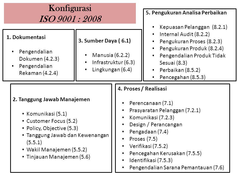 Konfigurasi ISO 9001 : 2008 23 1. Dokumentasi Pengendalian Dokumen (4.2.3) Pengendalian Rekaman (4.2.4) 2. Tanggung Jawab Manajemen Komunikasi (5.1) C