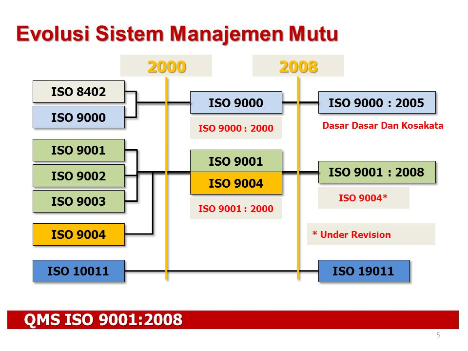2008 QMS ISO 9001:2008 5 Evolusi Sistem Manajemen Mutu ISO 8402 ISO 9000 ISO 9001 ISO 9002 ISO 9003 ISO 9000 2000 ISO 9000 : 2005 ISO 9001 : 2008 ISO