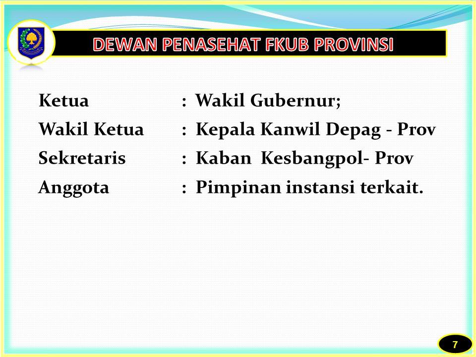 8 Ketua: Wakil Bupati; Wakil Ketua: Kakan Depag Kab/Kota Sekretaris: Kaban Kesbangpol- Kab/Kota Anggota: Pimpinan instansi terkait.