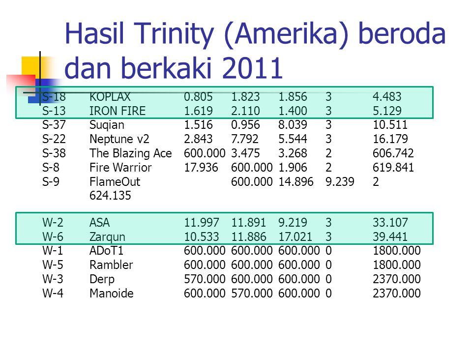 Hasil Trinity (Amerika) beroda dan berkaki 2011 S-18KOPLAX0.8051.8231.85634.483 S-13IRON FIRE1.6192.1101.40035.129 S-37Suqian1.5160.9568.039310.511 S-