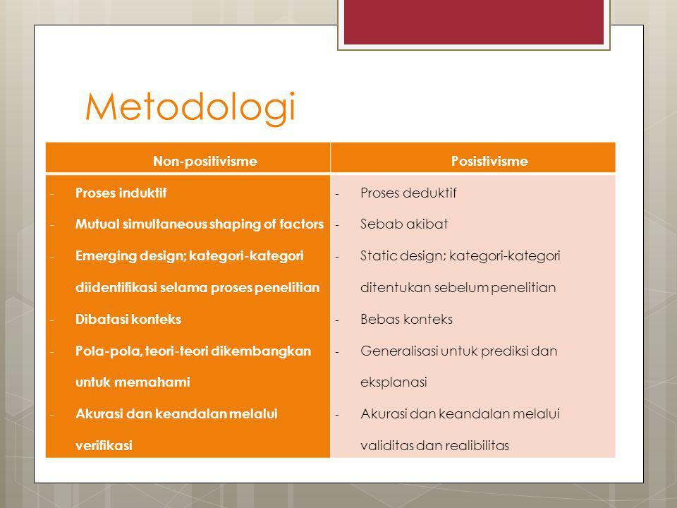 Metodologi Non-positivismePosistivisme - Proses induktif - Mutual simultaneous shaping of factors - Emerging design; kategori-kategori diidentifikasi