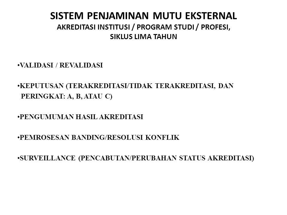 SISTEM PENJAMINAN MUTU EKSTERNAL AKREDITASI INSTITUSI / PROGRAM STUDI / PROFESI, SIKLUS LIMA TAHUN PEER REVIEW: ASESMEN KECUKUPAN (LOLOS/TIDAK MEMENUH