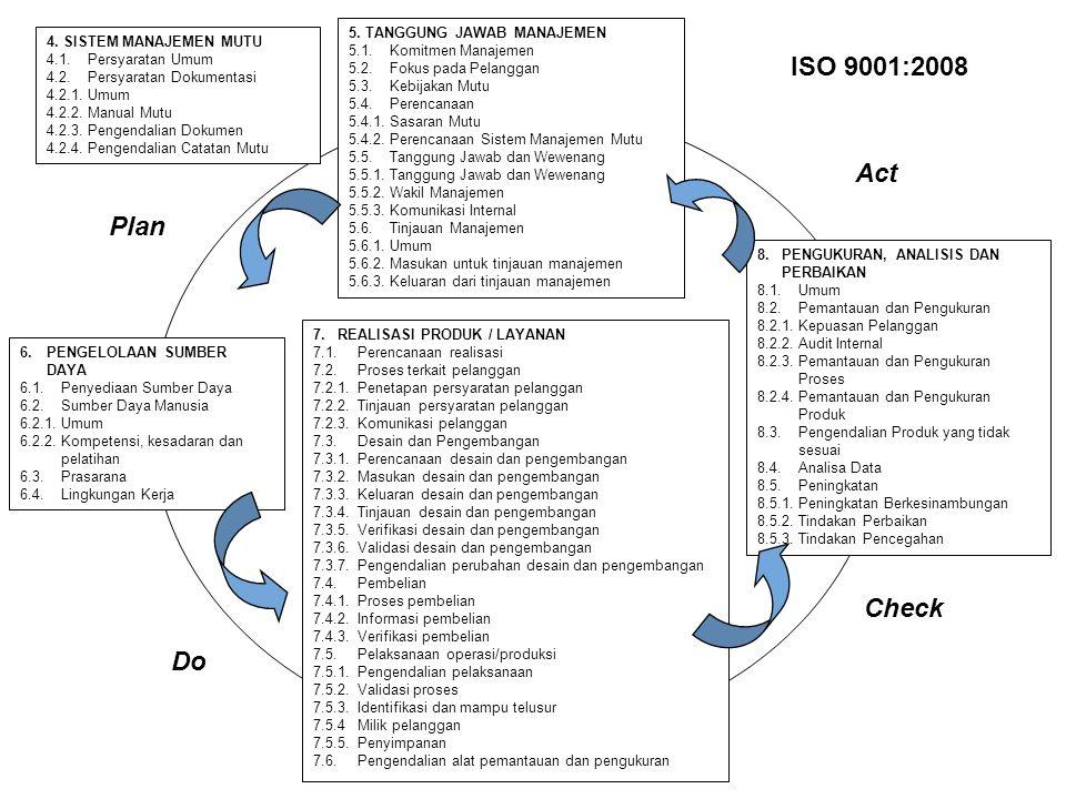 Pendahuluan 1. Ruang Lingkup 2. Acuan Normatif 3. Definisi dan Istilah 4. Sistem Manajemen Mutu (Plan) 5.Tanggung Jawab Manajemen (Plan) 6.Manajemen S