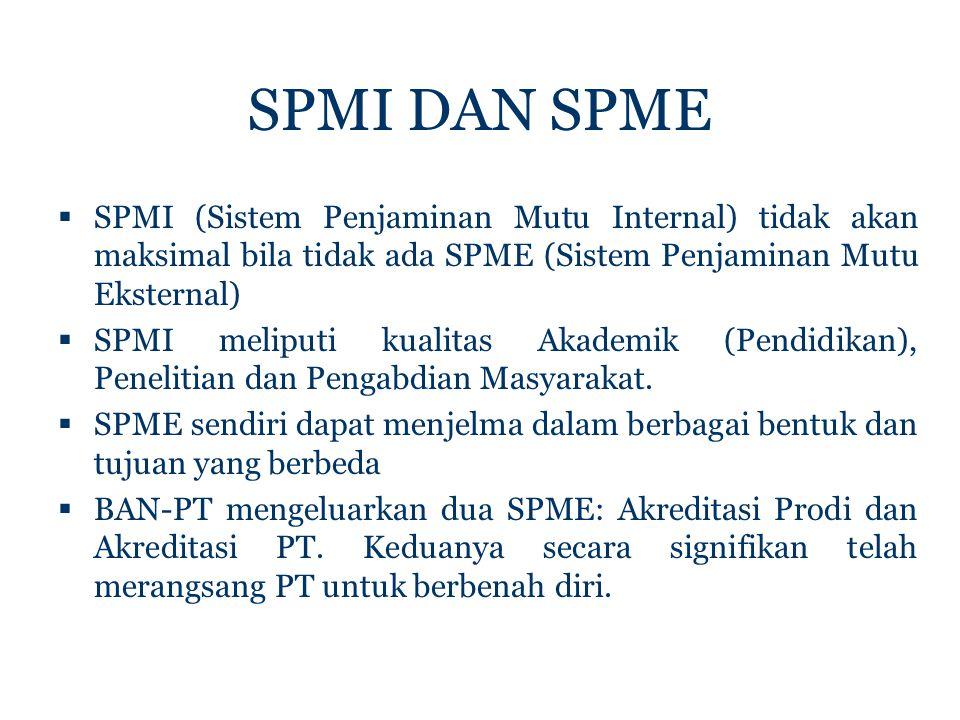 SPMI DAN SPME  SPMI (Sistem Penjaminan Mutu Internal) tidak akan maksimal bila tidak ada SPME (Sistem Penjaminan Mutu Eksternal)  SPMI meliputi kualitas Akademik (Pendidikan), Penelitian dan Pengabdian Masyarakat.