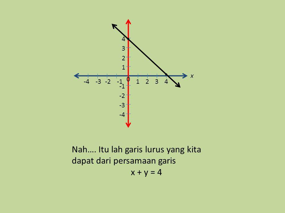 Langkah ketiga Gambarlah sebuah garis melalui kedua titik tadi Langkah kedua Gambar lah bidang koordinat cartesius Tentukan kedua titik yang tadi tela