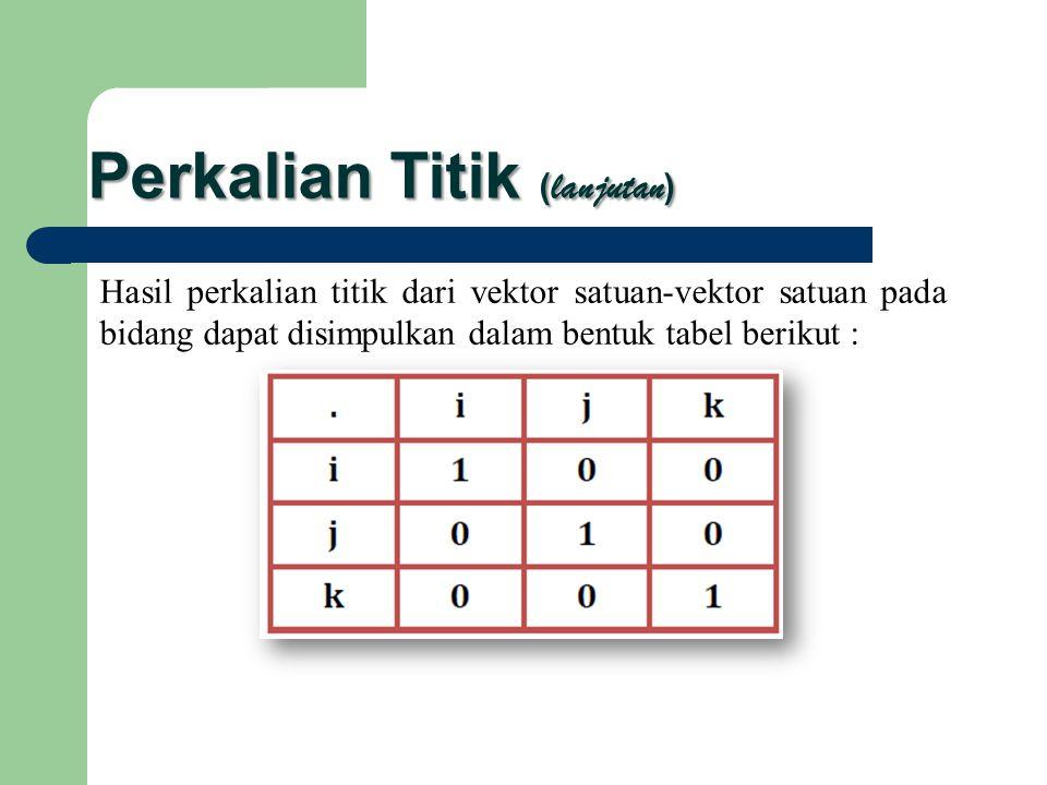 Perkalian Titik ( lanjutan ) Hasil perkalian titik dari vektor satuan-vektor satuan pada bidang dapat disimpulkan dalam bentuk tabel berikut :