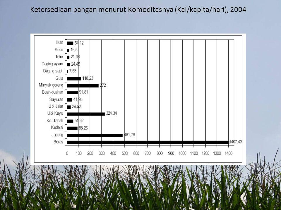 Ketersediaan pangan menurut Komoditasnya (Kal/kapita/hari), 2004
