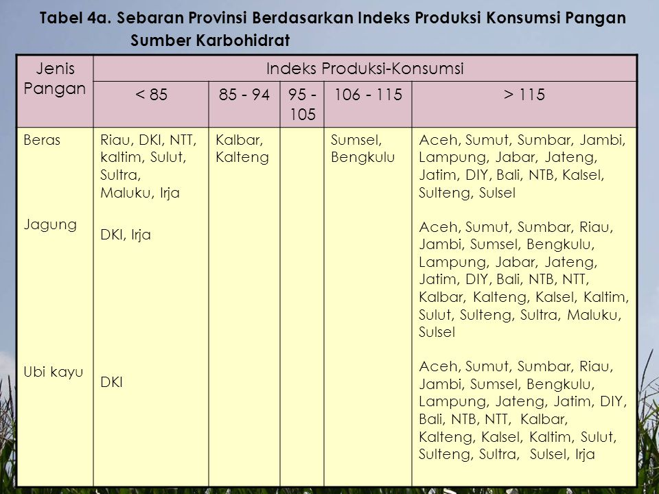 Tabel 4a. Sebaran Provinsi Berdasarkan Indeks Produksi Konsumsi Pangan Sumber Karbohidrat Jenis Pangan Indeks Produksi-Konsumsi < 8585 - 9495 - 105 10
