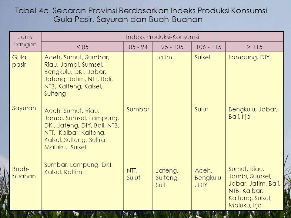 Tabel 4c. Sebaran Provinsi Berdasarkan Indeks Produksi Konsumsi Gula Pasir, Sayuran dan Buah-Buahan Jenis Pangan Indeks Produksi-Konsumsi < 8585 - 949