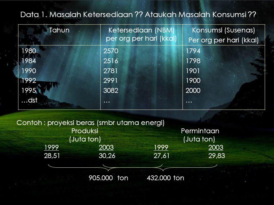 Peta Pangan Indonesia a.