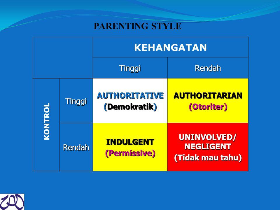 PARENTING STYLE KEHANGATAN TinggiRendah TinggiAUTHORITATIVE (Demokratik) AUTHORITARIAN(Otoriter) RendahINDULGENT(Permissive) UNINVOLVED/ NEGLIGENT (Tidak mau tahu) KONTROL