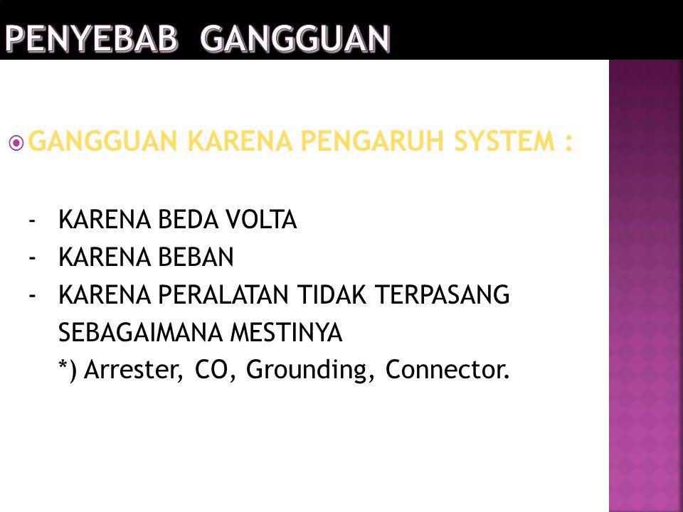  GANGGUAN KARENA PENGARUH SYSTEM : - KARENA BEDA VOLTA -KARENA BEBAN -KARENA PERALATAN TIDAK TERPASANG SEBAGAIMANA MESTINYA *) Arrester, CO, Grounding, Connector.