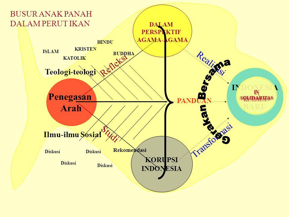 KORUPSI INDONESIA Refleksi Studi Penegasan Arah Teologi-teologi Ilmu-ilmu Sosial INDONESIA BARU Realisasi Transformasi DALAM PERSPEKTIF AGAMA-AGAMA PANDUAN BUSUR ANAK PANAH DALAM PERUT IKAN III AMANAH Rekomendasi ISLAM KATOLIK KRISTEN HINDU Diskusi I HATI NURANI II KEJUJURAN V ETOS KERJA VI KEADILAN IV SOLIDARITAS Diskusi BUDDHA