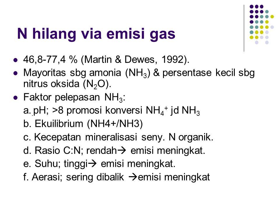 N hilang via emisi gas 46,8-77,4 % (Martin & Dewes, 1992). Mayoritas sbg amonia (NH 3 ) & persentase kecil sbg nitrus oksida (N 2 O). Faktor pelepasan